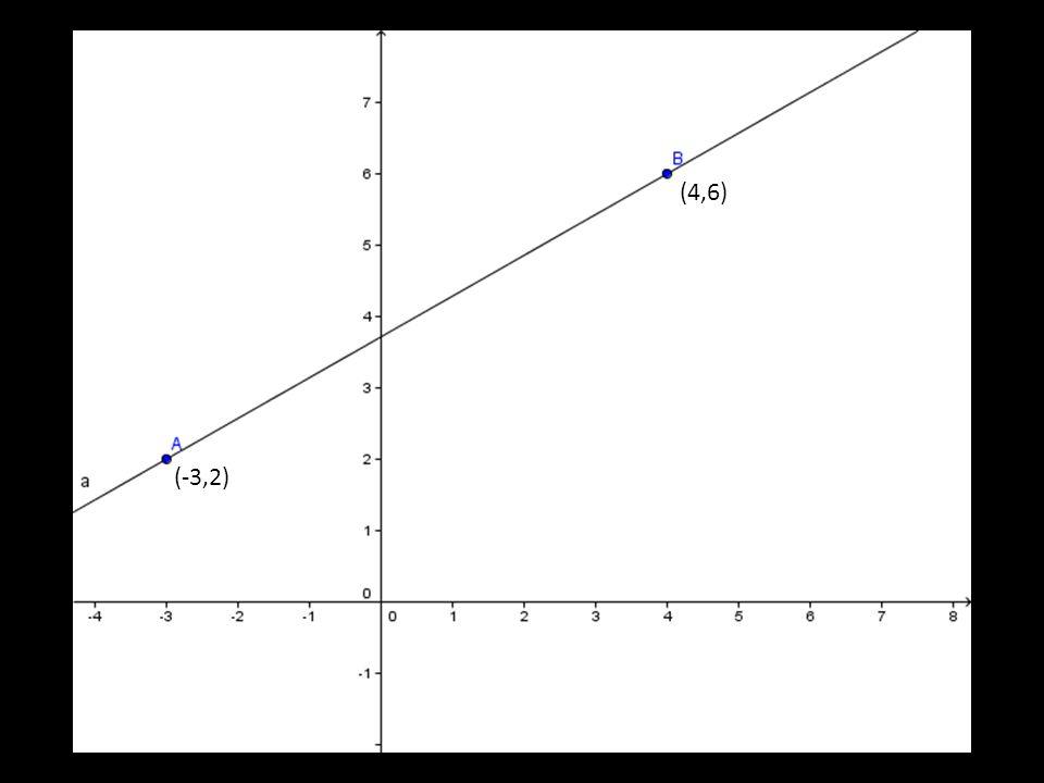 (4,6) (u1+v1, u2+v2) (v1,v2) (-3,2) (u1,u2)