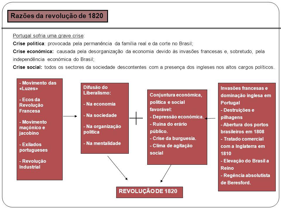 Razões da revolução de 1820 REVOLUÇÃO DE 1820