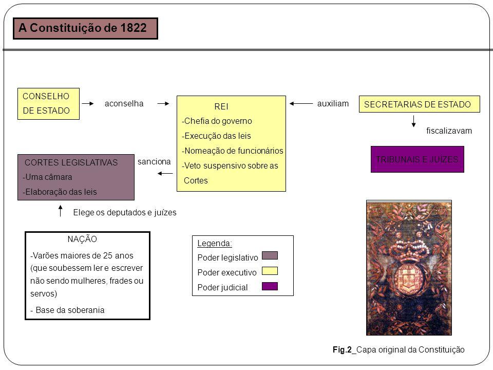 A Constituição de 1822 CONSELHO DE ESTADO aconselha REI