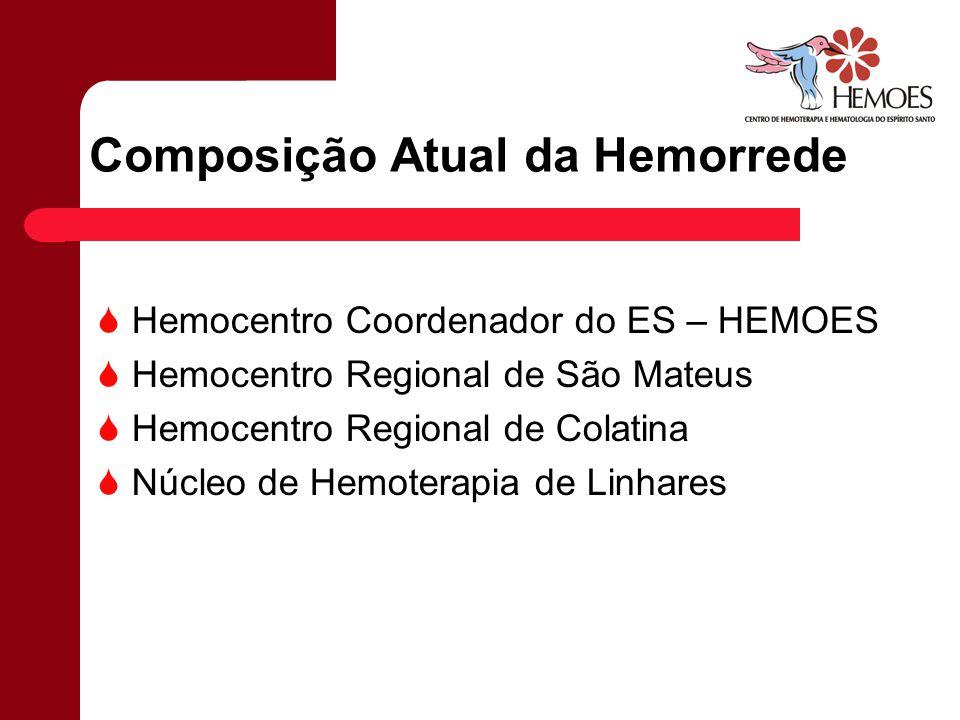 Composição Atual da Hemorrede