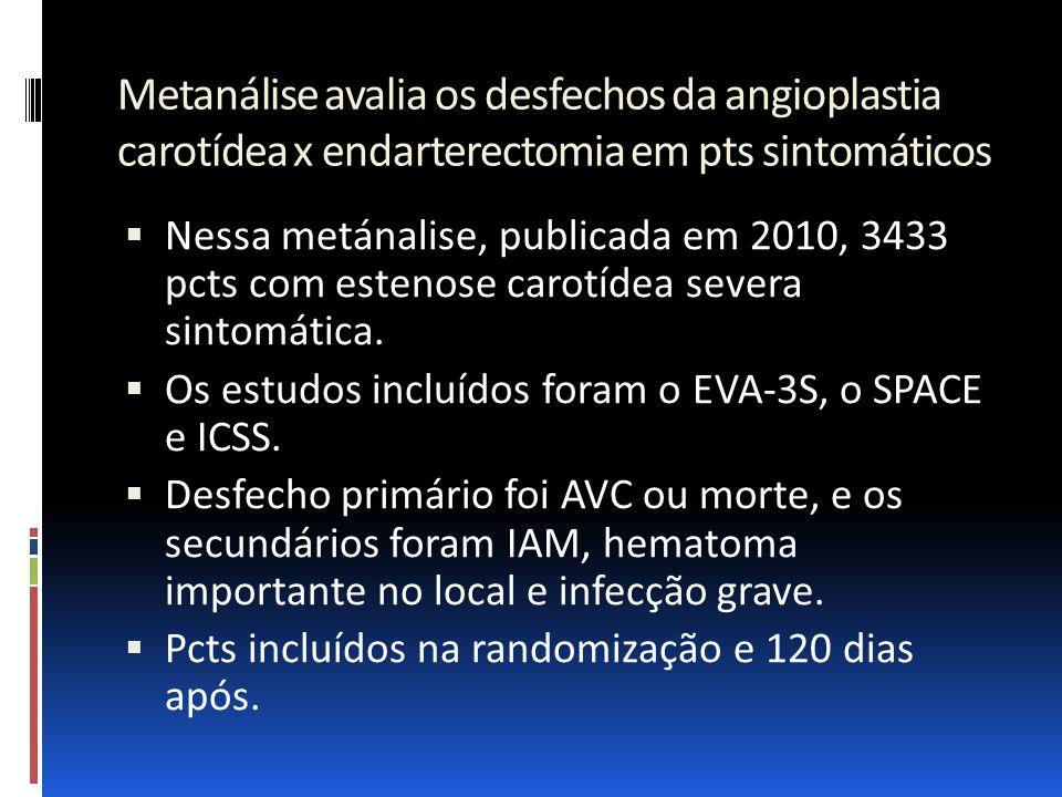 Metanálise avalia os desfechos da angioplastia carotídea x endarterectomia em pts sintomáticos