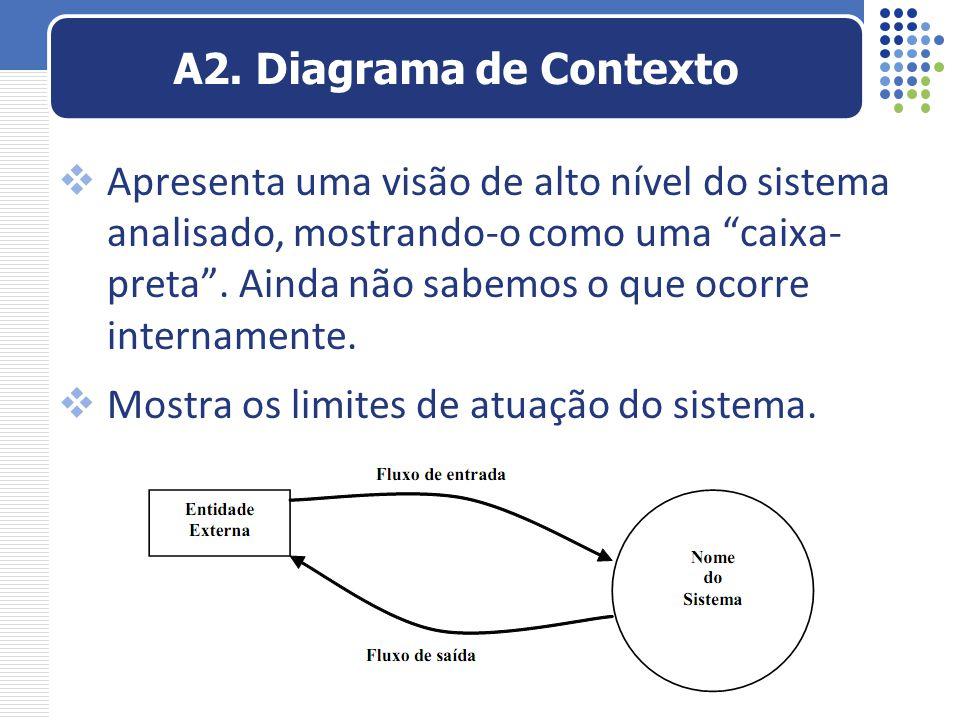 A2. Diagrama de Contexto