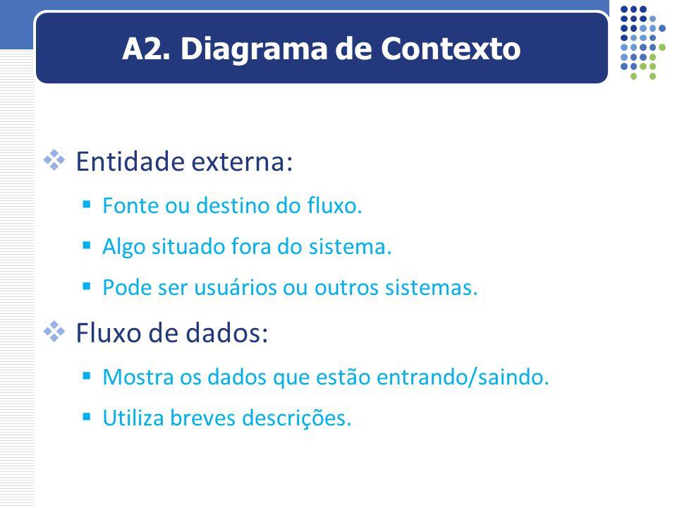 A2. Diagrama de Contexto Entidade externa: Fluxo de dados: