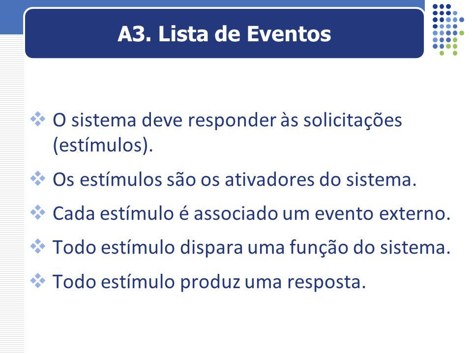 A3. Lista de Eventos O sistema deve responder às solicitações (estímulos). Os estímulos são os ativadores do sistema.
