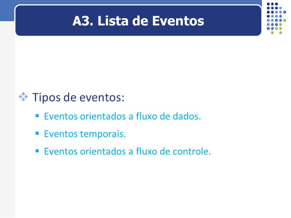 A3. Lista de Eventos Tipos de eventos: