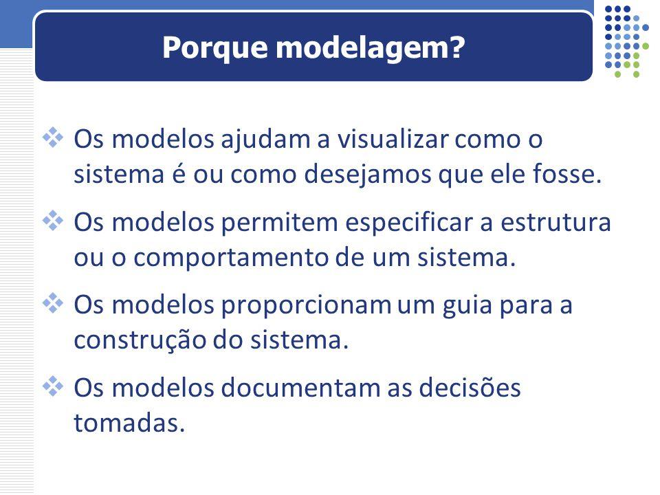 Porque modelagem Os modelos ajudam a visualizar como o sistema é ou como desejamos que ele fosse.