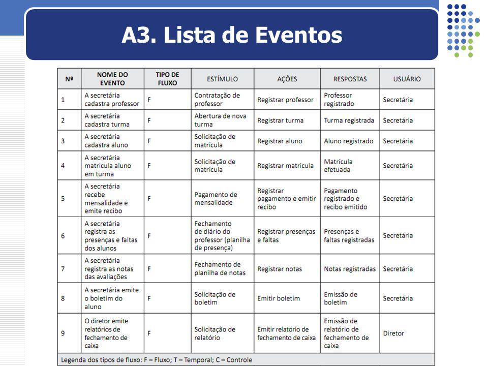 A3. Lista de Eventos Passemos para as atividades da modelagem comportamental.