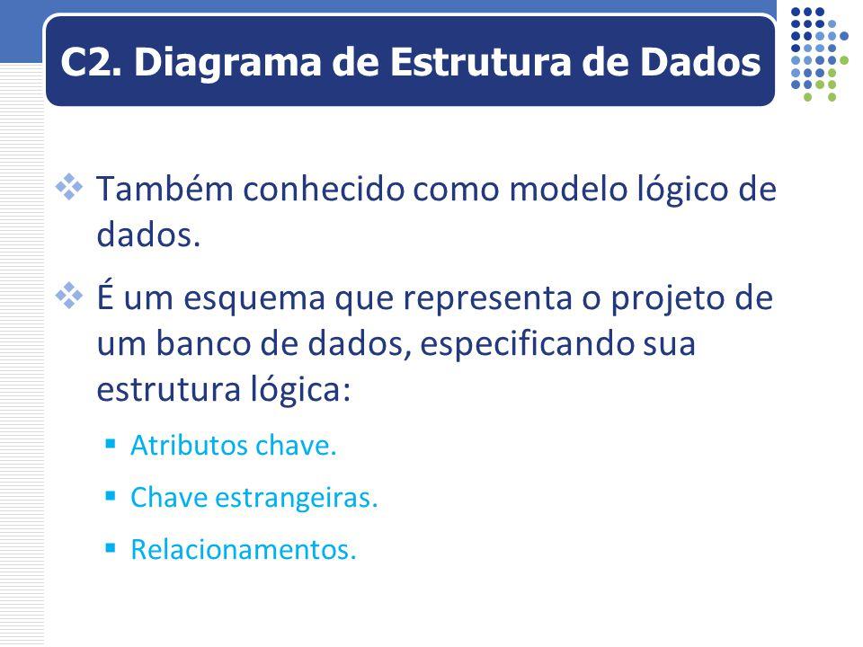 C2. Diagrama de Estrutura de Dados