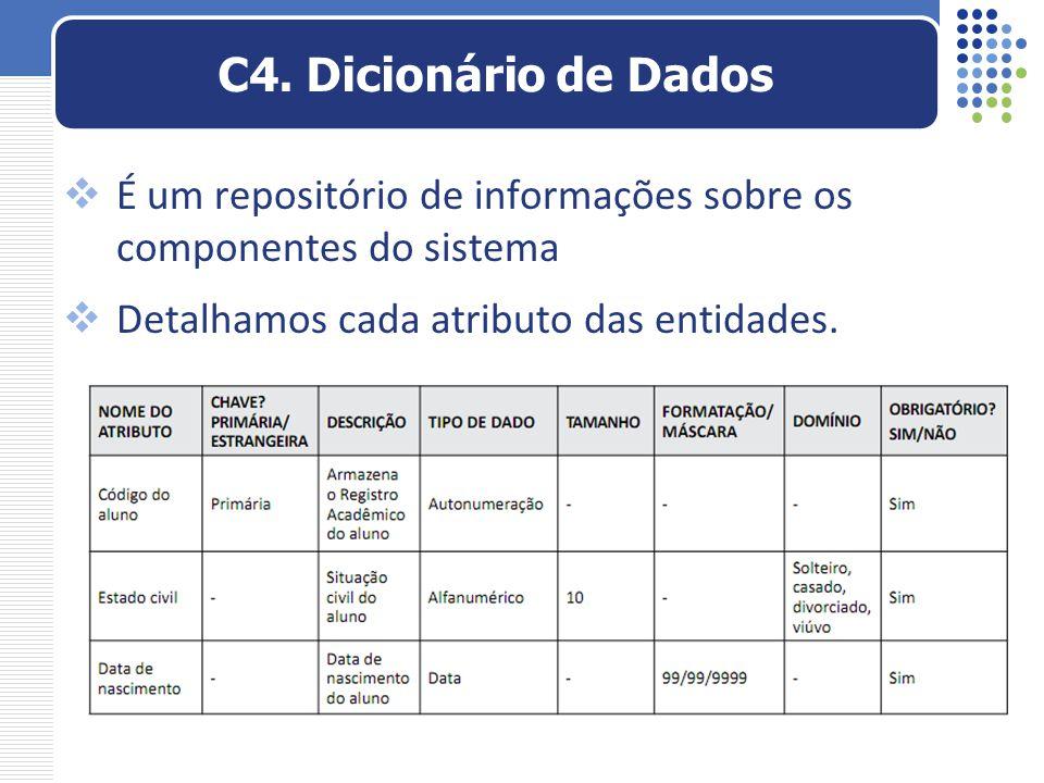 C4. Dicionário de Dados É um repositório de informações sobre os componentes do sistema. Detalhamos cada atributo das entidades.