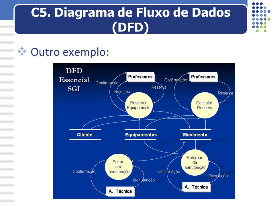 C5. Diagrama de Fluxo de Dados (DFD)