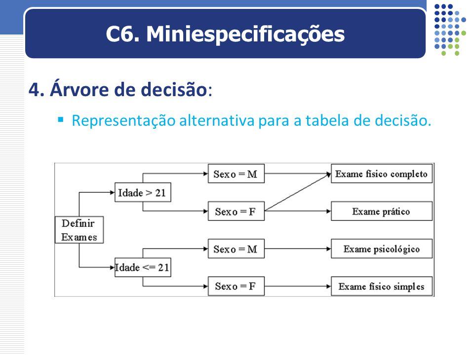C6. Miniespecificações 4. Árvore de decisão: