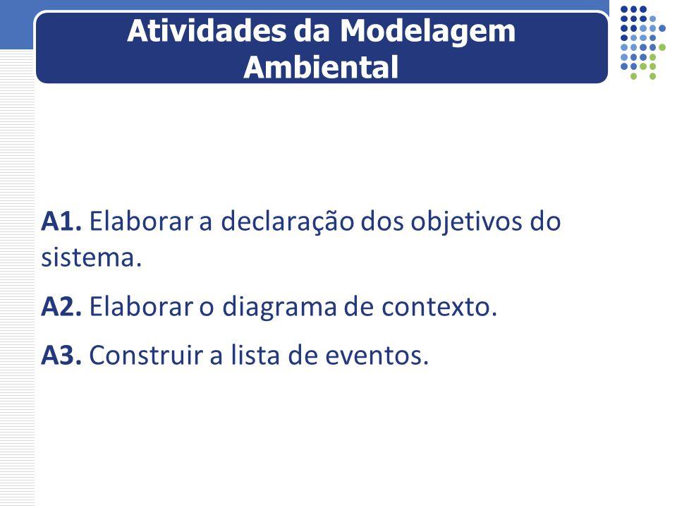 Atividades da Modelagem Ambiental