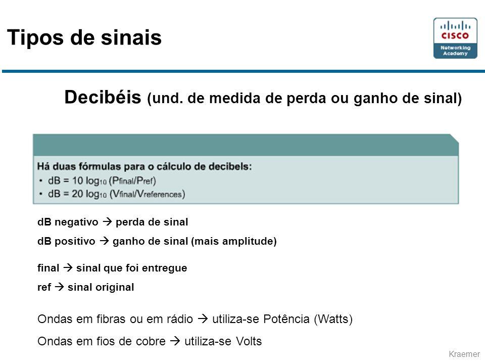 Tipos de sinais Decibéis (und. de medida de perda ou ganho de sinal)