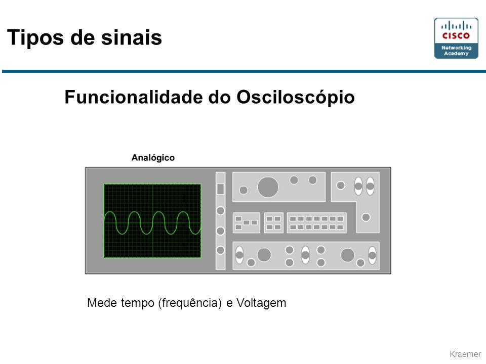 Tipos de sinais Funcionalidade do Osciloscópio