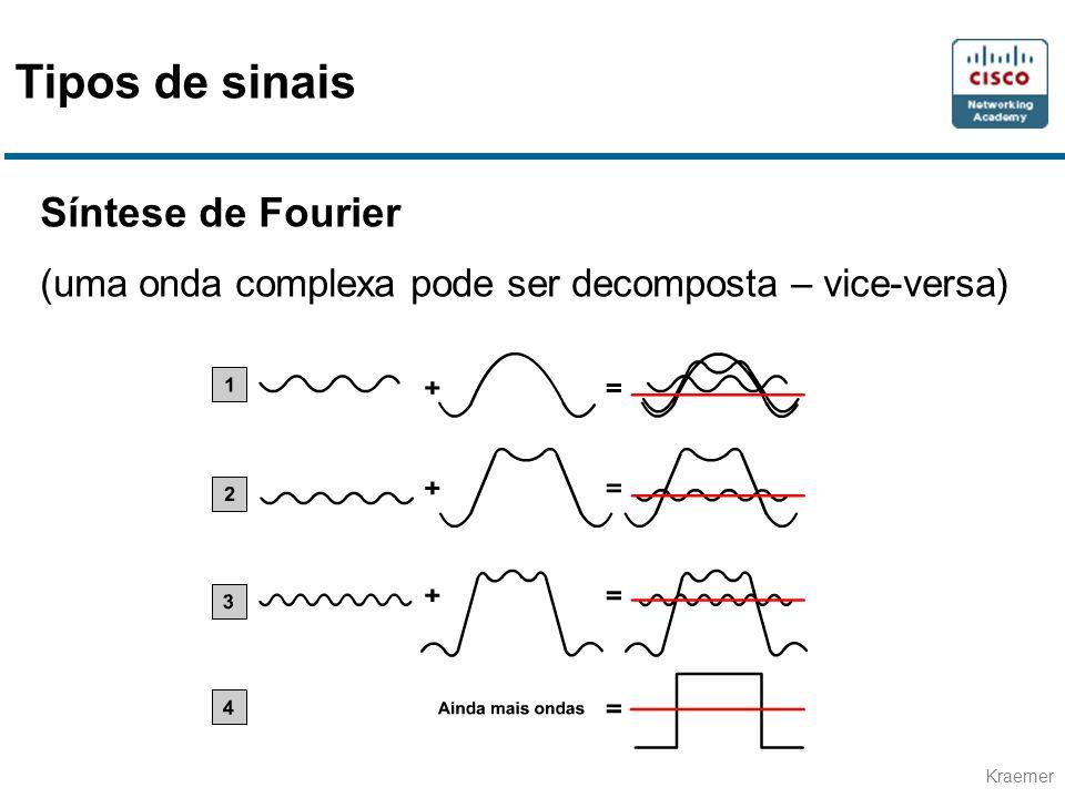 Tipos de sinais Síntese de Fourier