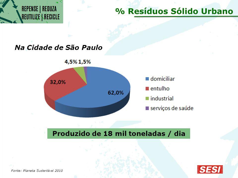 % Resíduos Sólido Urbano Produzido de 18 mil toneladas / dia