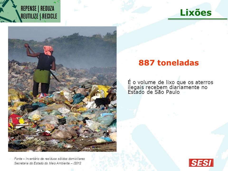 Lixões 887 toneladas. É o volume de lixo que os aterros ilegais recebem diariamente no Estado de São Paulo.