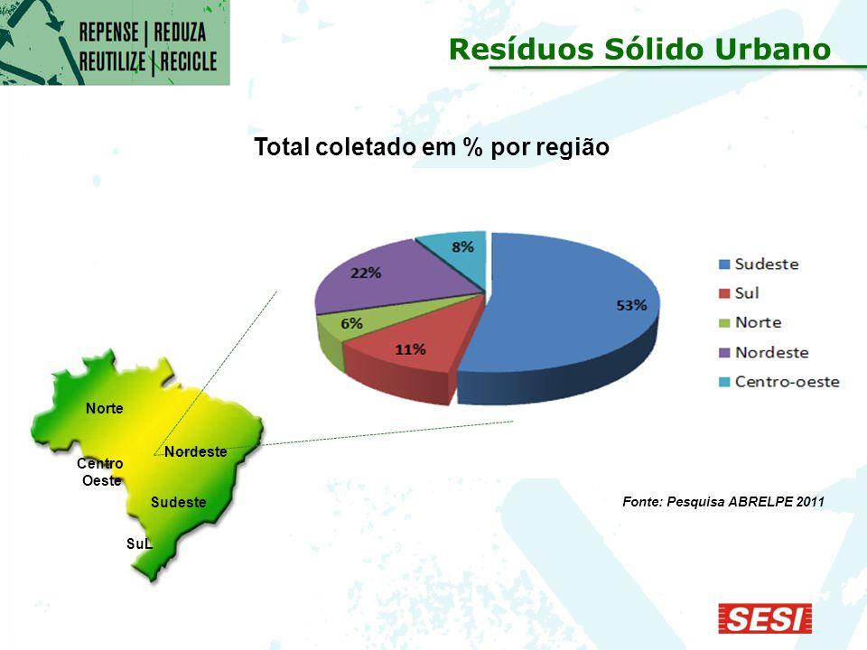 Resíduos Sólido Urbano Total coletado em % por região