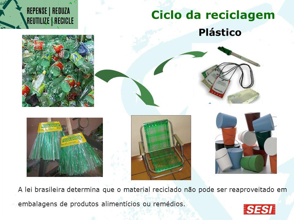 Ciclo da reciclagem Plástico