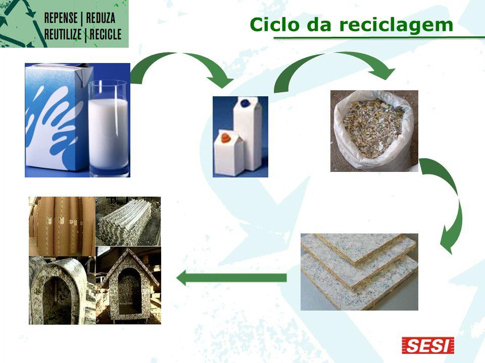 Ciclo da reciclagem