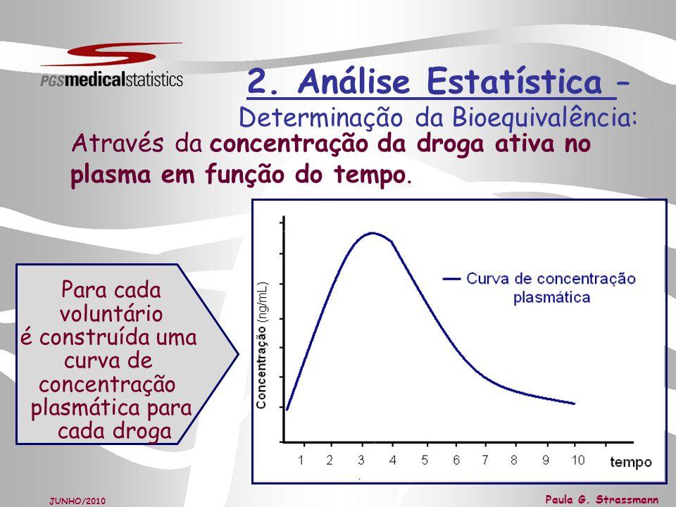 2. Análise Estatística – Determinação da Bioequivalência: