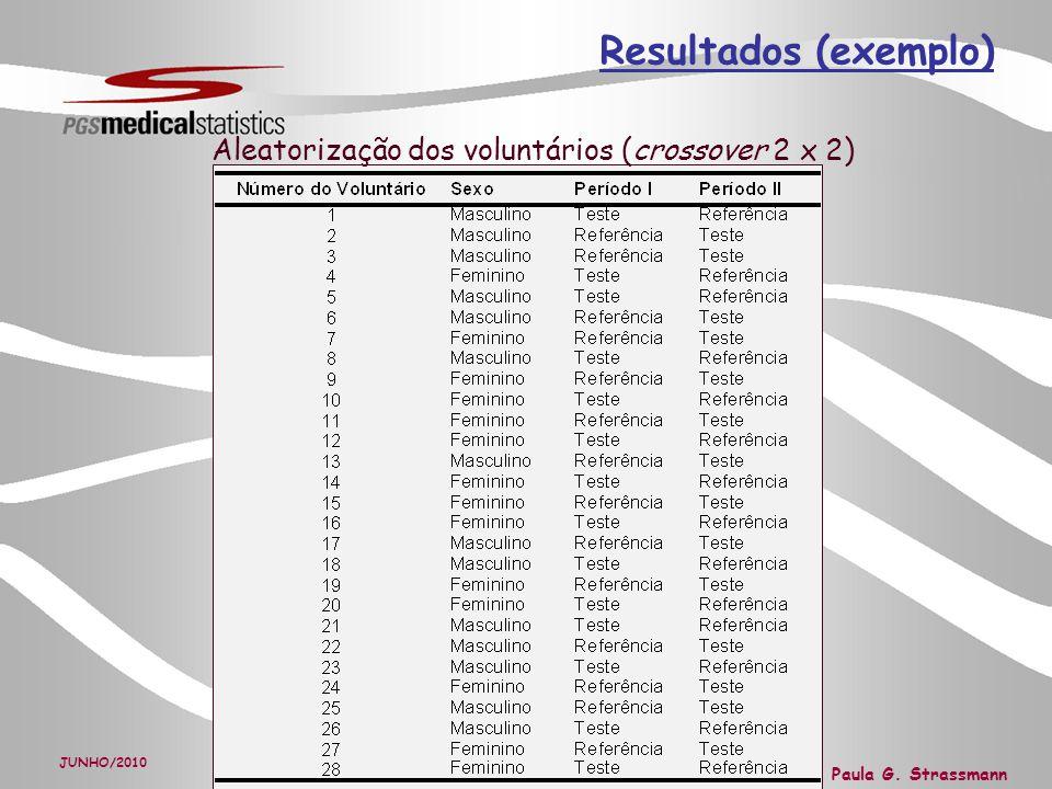 Resultados (exemplo) Aleatorização dos voluntários (crossover 2 x 2)