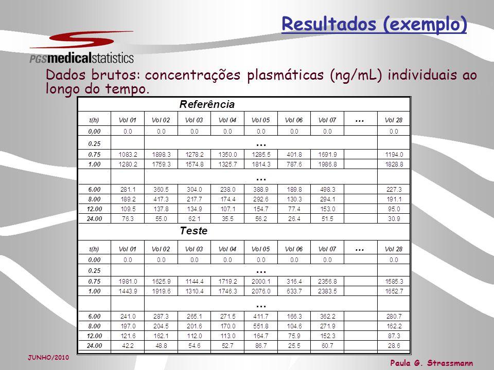 Resultados (exemplo) Dados brutos: concentrações plasmáticas (ng/mL) individuais ao longo do tempo.