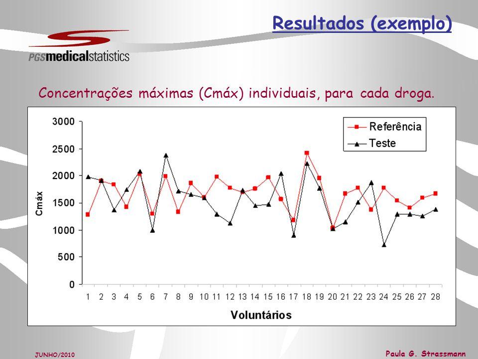 Resultados (exemplo) Concentrações máximas (Cmáx) individuais, para cada droga.
