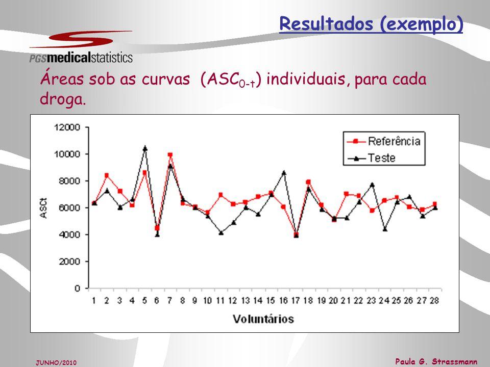 Resultados (exemplo) Áreas sob as curvas (ASC0-t) individuais, para cada droga.
