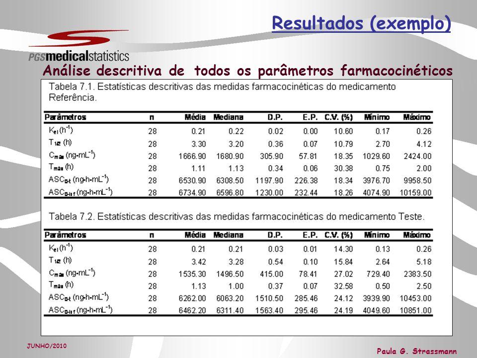 Resultados (exemplo) Análise descritiva de todos os parâmetros farmacocinéticos