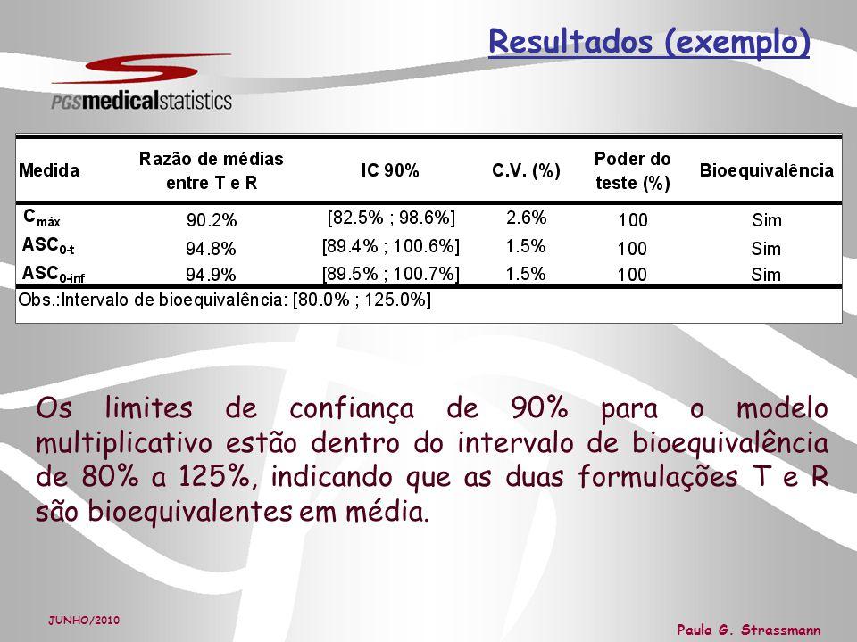 Resultados (exemplo)