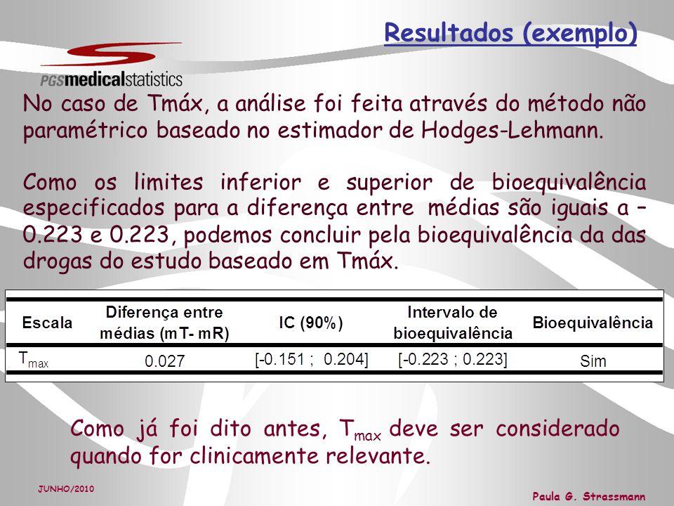 Resultados (exemplo) No caso de Tmáx, a análise foi feita através do método não paramétrico baseado no estimador de Hodges-Lehmann.