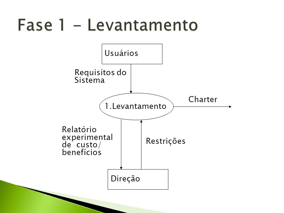 Fase 1 - Levantamento Usuários Requisitos do Sistema Charter
