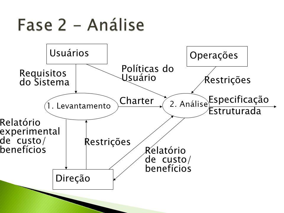 Fase 2 - Análise Usuários Operações Políticas do Usuário