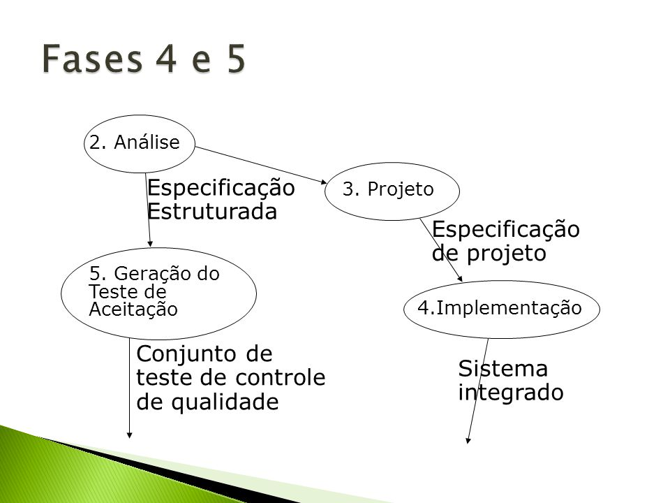 Fases 4 e 5 Especificação Estruturada Especificação de projeto