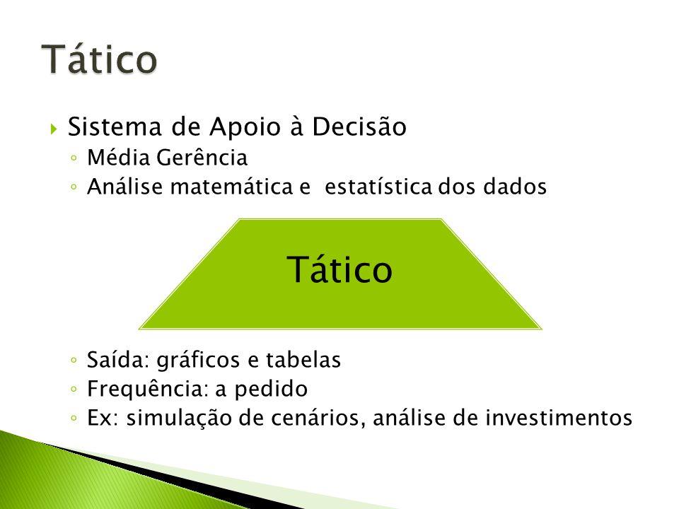 Tático Tático Sistema de Apoio à Decisão Média Gerência