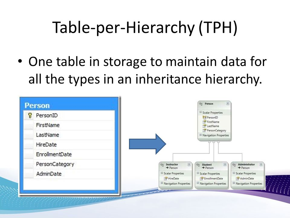 Table-per-Hierarchy (TPH)