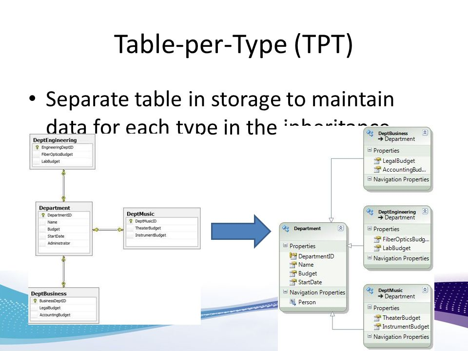 Table-per-Type (TPT) Separate table in storage to maintain data for each type in the inheritance hierarchy.