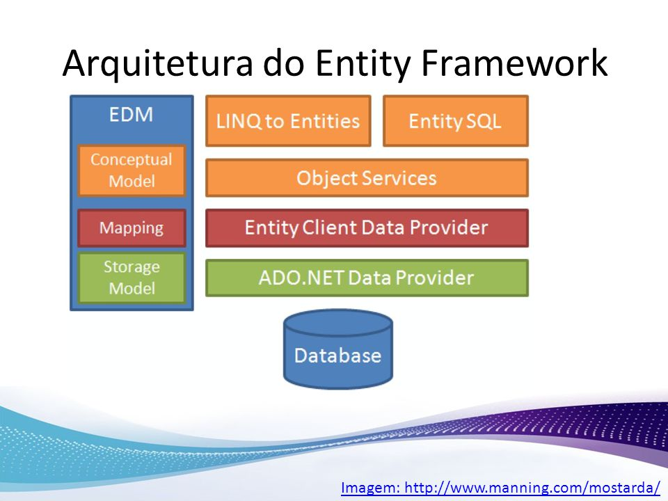 Arquitetura do Entity Framework