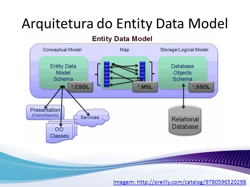 Arquitetura do Entity Data Model