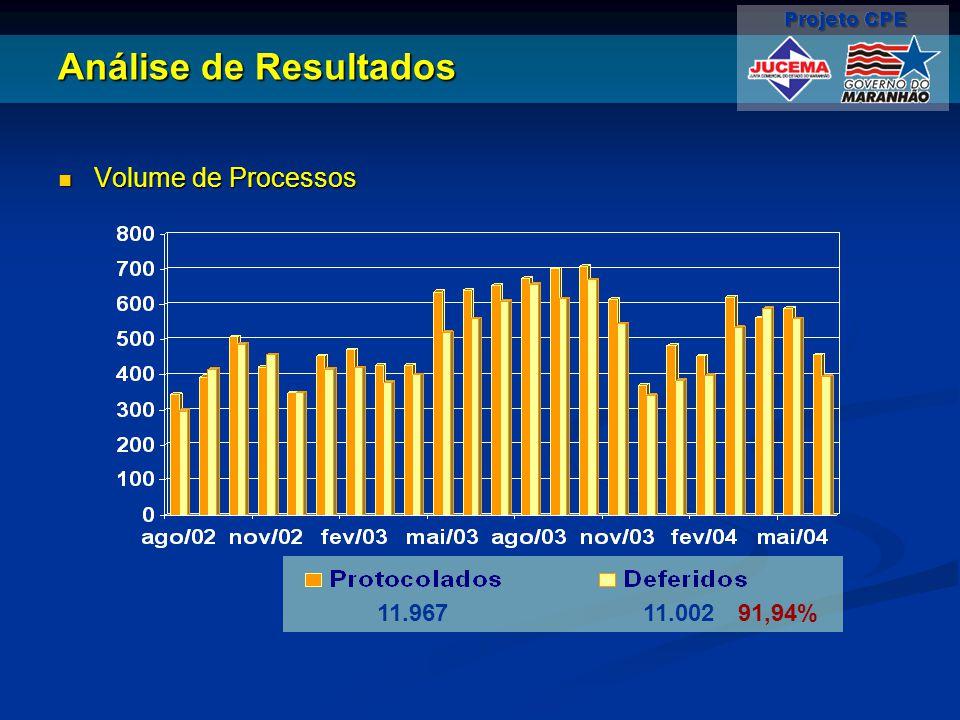 Análise de Resultados Volume de Processos 11.967 11.002 91,94%