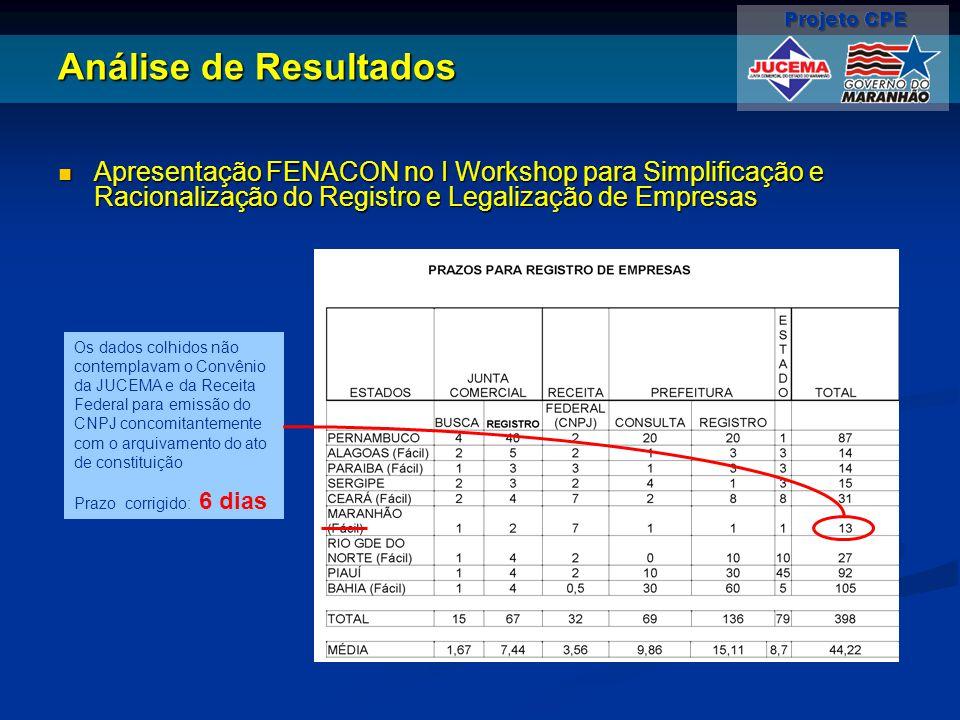 Análise de Resultados Apresentação FENACON no I Workshop para Simplificação e Racionalização do Registro e Legalização de Empresas.