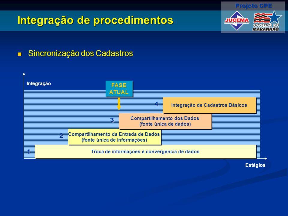 Integração de procedimentos