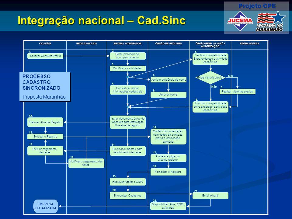 Integração nacional – Cad.Sinc