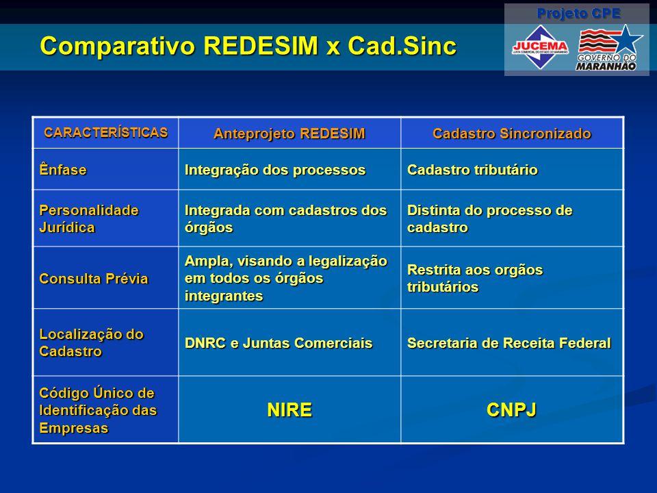 Comparativo REDESIM x Cad.Sinc