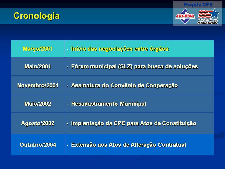 Cronologia Março/2001 Início das negociações entre órgãos Maio/2001