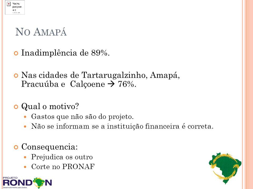 No Amapá Inadimplência de 89%.