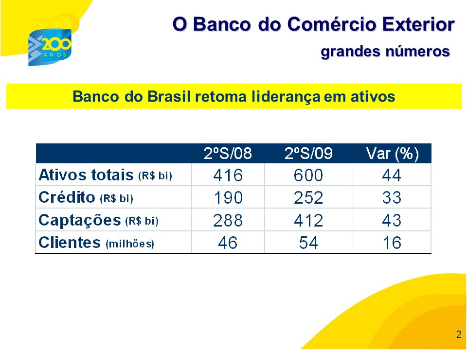 Banco do Brasil retoma liderança em ativos