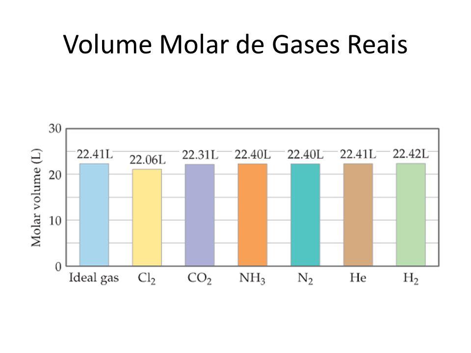 Volume Molar de Gases Reais
