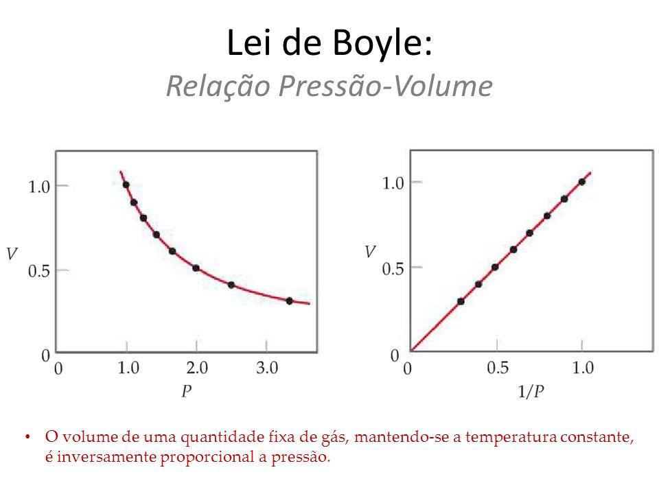 Lei de Boyle: Relação Pressão-Volume